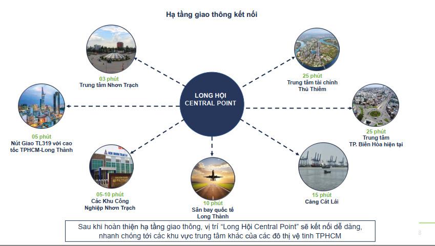 Tiện ích ngoại khu dự án Long Hội Central Point