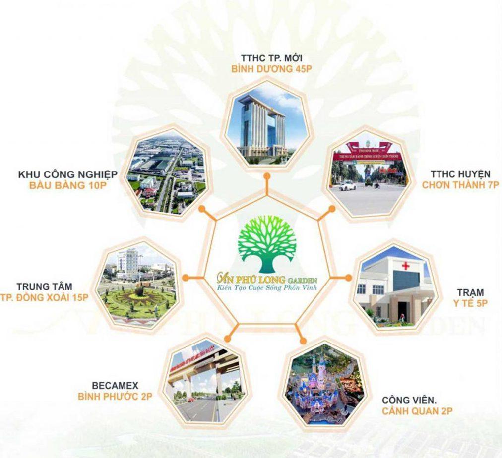Tiện ích liên kết vùng dự án An Phsu Long Garden